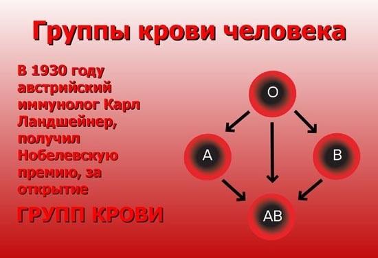 Группы крови совместимость при переливании таблица